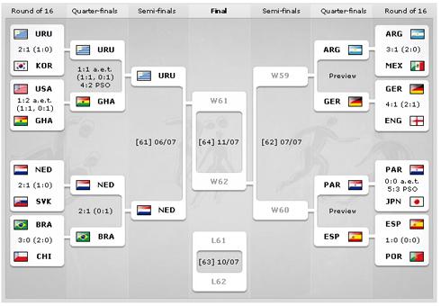Fase Finale Mondiali 2010