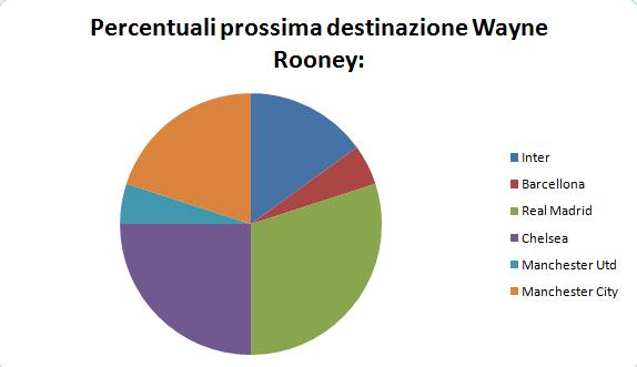 Percentuali destinazione Rooney